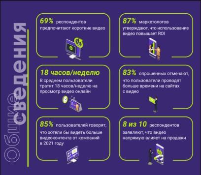 исследование видео маркетинга 2021